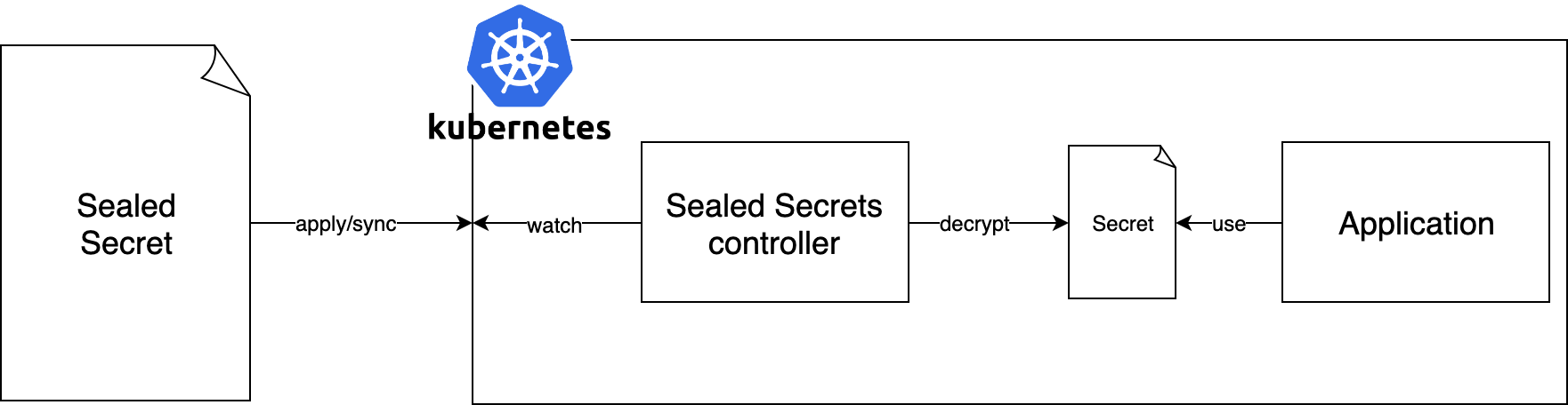 Managing secrets the GitOps way